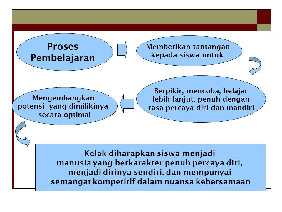 Proses Pembelajaran Kelak diharapkan siswa menjadi