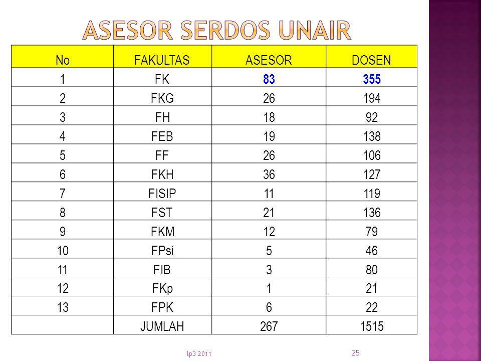 ASESOR SERDOS UNAIR No FAKULTAS ASESOR DOSEN 1 FK 83 355 2 FKG 26 194