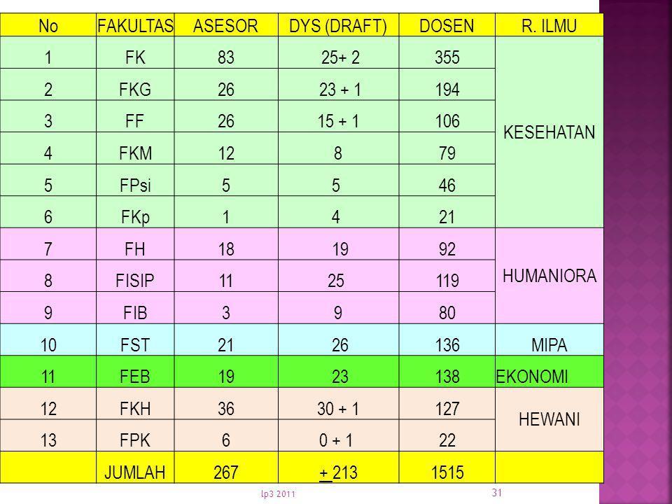 No FAKULTAS ASESOR DYS (DRAFT) DOSEN R. ILMU 1 FK 83 25+ 2 355