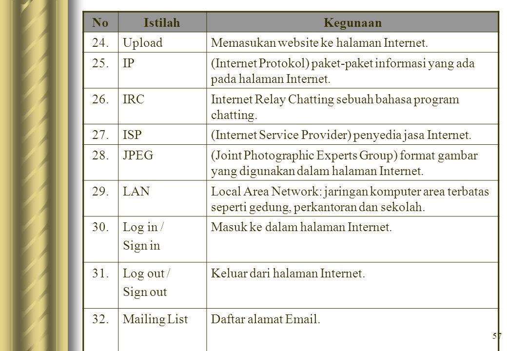 No Istilah. Kegunaan. 24. Upload. Memasukan website ke halaman Internet. 25. IP.