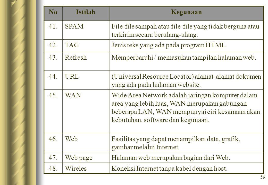 No Istilah. Kegunaan. 41. SPAM. File-file sampah atau file-file yang tidak berguna atau terkirim secara berulang-ulang.