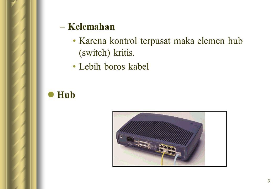 Kelemahan Karena kontrol terpusat maka elemen hub (switch) kritis. Lebih boros kabel Hub