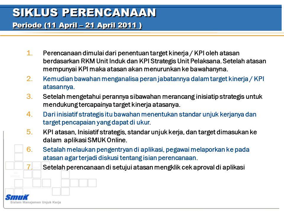 SIKLUS PERENCANAAN Periode (11 April – 21 April 2011 )