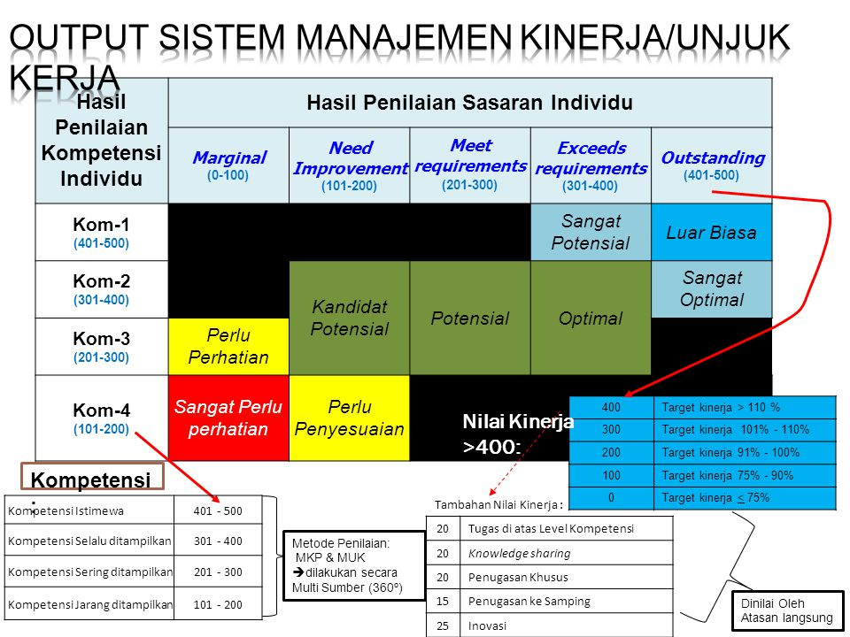 Output Sistem Manajemen Kinerja/Unjuk Kerja