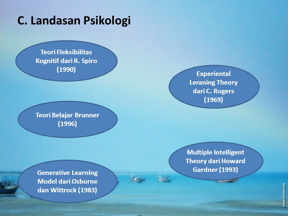 C. Landasan Psikologi Teori Fleksibilitas Kognitif dari R. Spiro (1990) Experiental Leraning Theory dari C. Rogers (1969)
