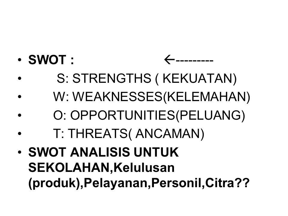 SWOT : --------- S: STRENGTHS ( KEKUATAN) W: WEAKNESSES(KELEMAHAN) O: OPPORTUNITIES(PELUANG)
