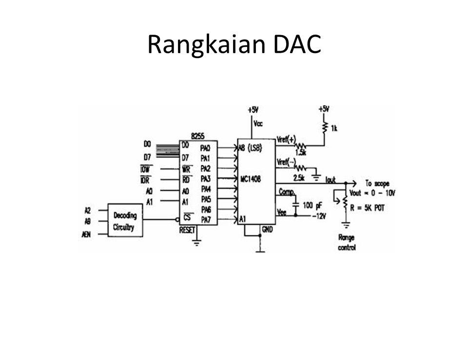 Rangkaian DAC