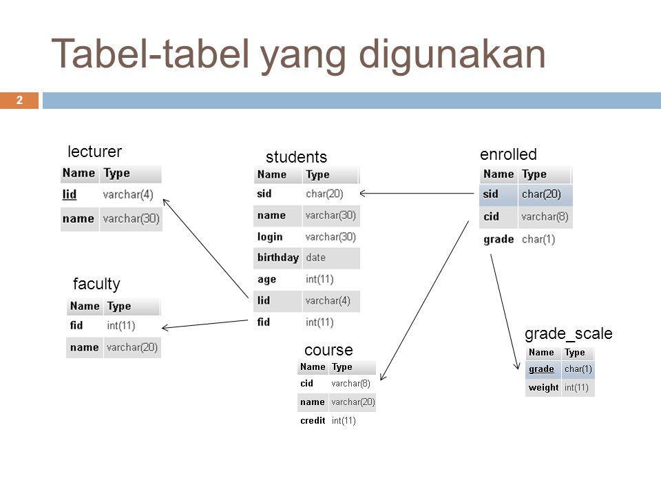 Tabel-tabel yang digunakan