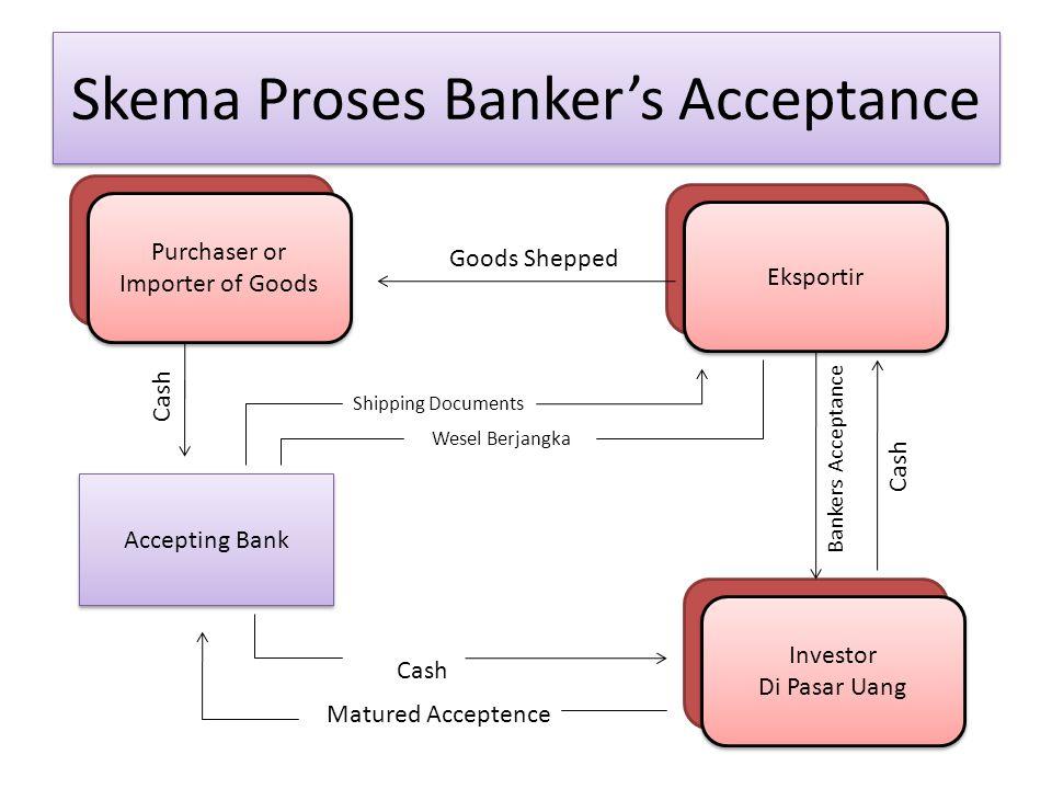 Skema Proses Banker's Acceptance
