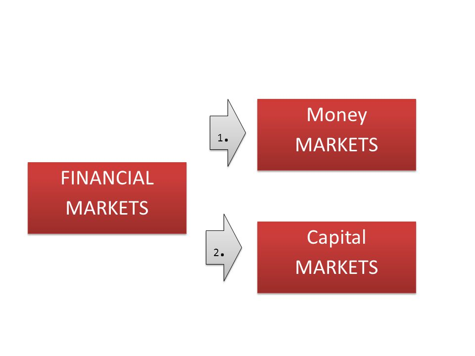 1. Money MARKETS FINANCIAL MARKETS 2. Capital MARKETS