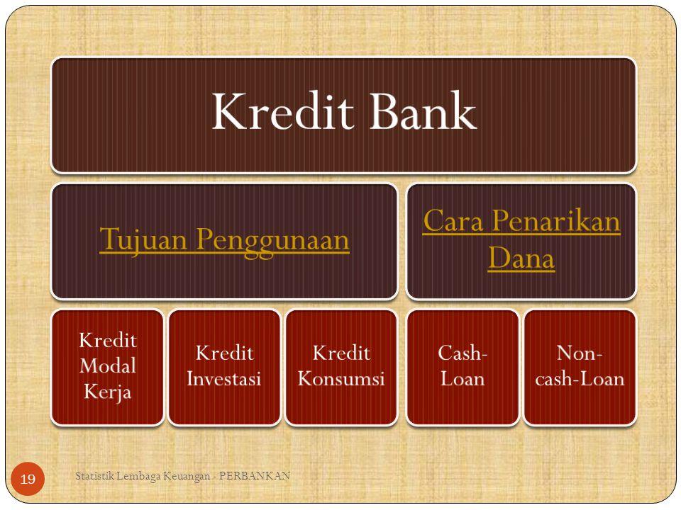 Statistik Lembaga Keuangan - PERBANKAN