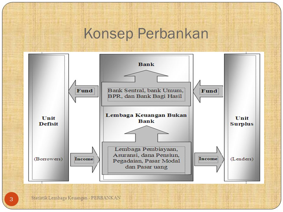 Konsep Perbankan Statistik Lembaga Keuangan - PERBANKAN