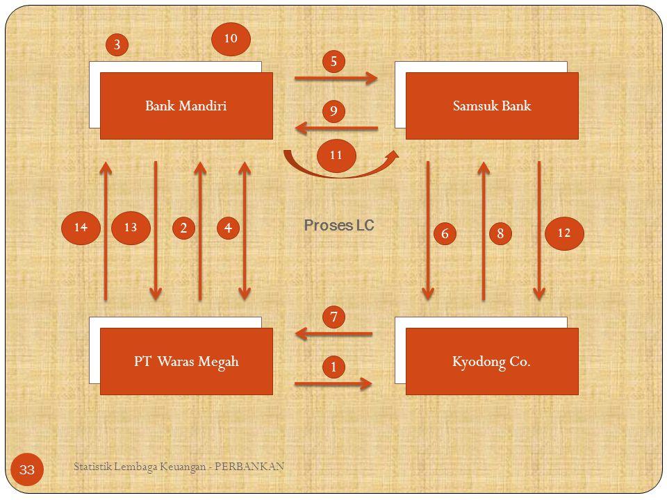 3 5 Bank Mandiri Samsuk Bank 9 Proses LC 2 4 6 8 7 PT Waras Megah