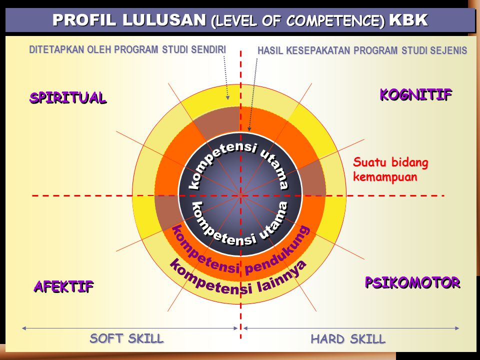 PROFIL LULUSAN (LEVEL OF COMPETENCE) KBK