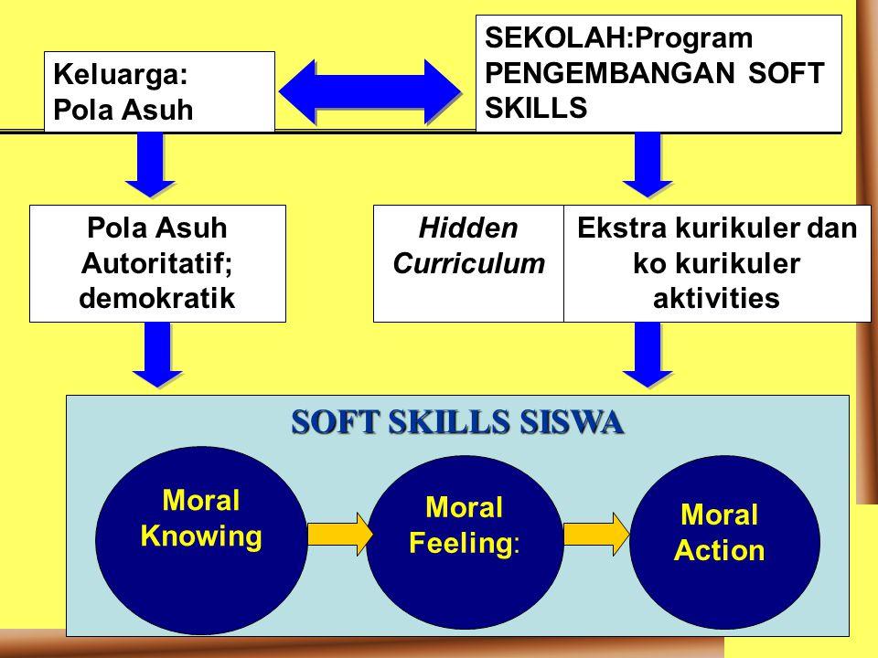 SOFT SKILLS SISWA SEKOLAH:Program PENGEMBANGAN SOFT SKILLS Keluarga: