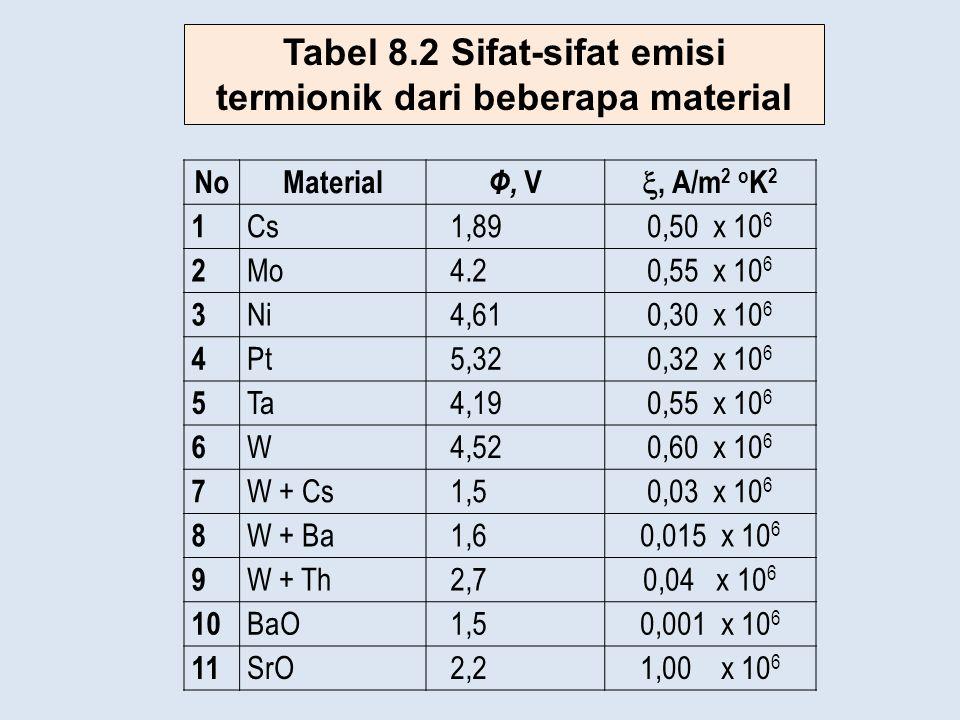 Tabel 8.2 Sifat-sifat emisi termionik dari beberapa material