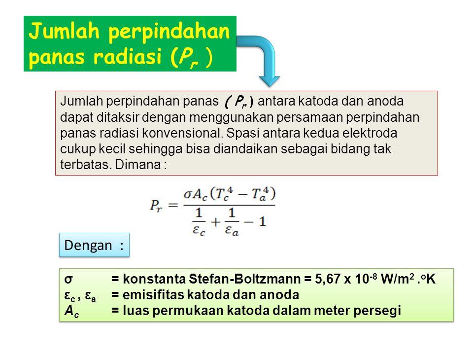 Jumlah perpindahan panas radiasi (Pr )