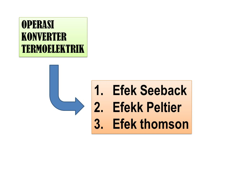 Efek Seeback Efekk Peltier Efek thomson OPERASI KONVERTER