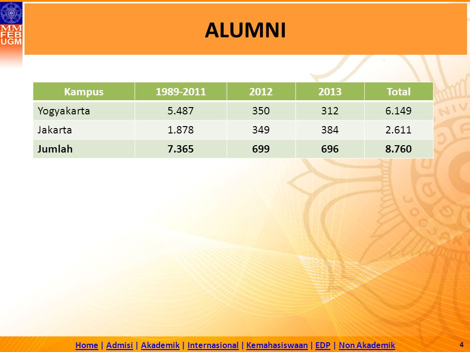 ALUMNI Kampus 1989-2011 2012 2013 Total Yogyakarta 5.487 350 312 6.149