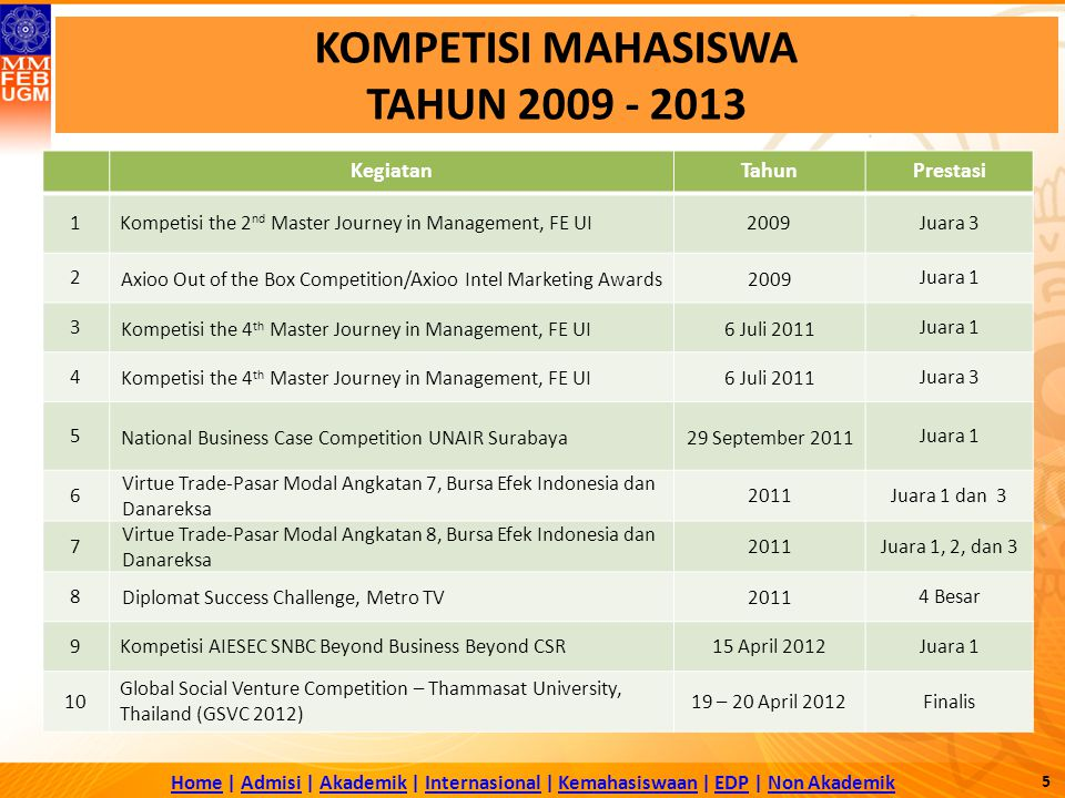 KOMPETISI MAHASISWA TAHUN 2009 - 2013