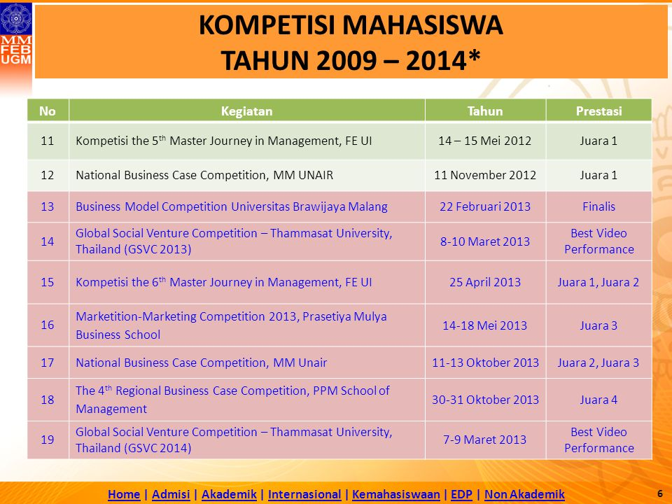 KOMPETISI MAHASISWA TAHUN 2009 – 2014*