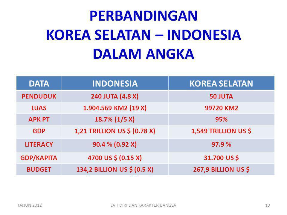PERBANDINGAN KOREA SELATAN – INDONESIA DALAM ANGKA