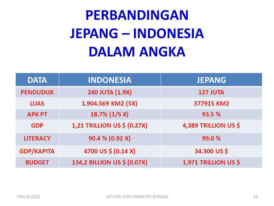 PERBANDINGAN JEPANG – INDONESIA DALAM ANGKA