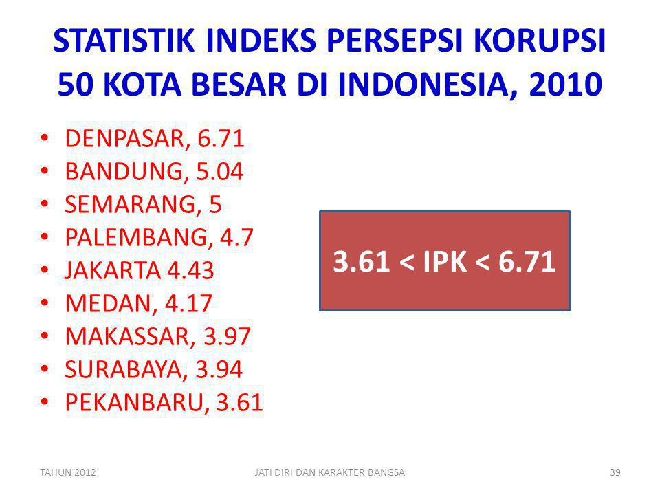 STATISTIK INDEKS PERSEPSI KORUPSI 50 KOTA BESAR DI INDONESIA, 2010
