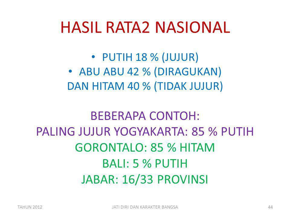 HASIL RATA2 NASIONAL BEBERAPA CONTOH: