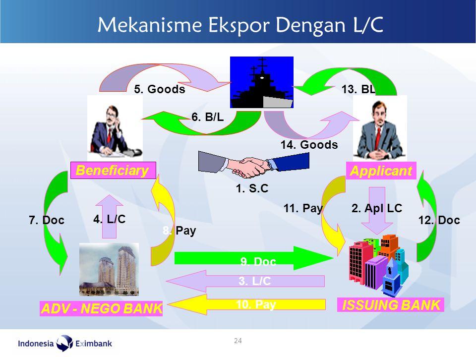 Mekanisme Ekspor Dengan L/C