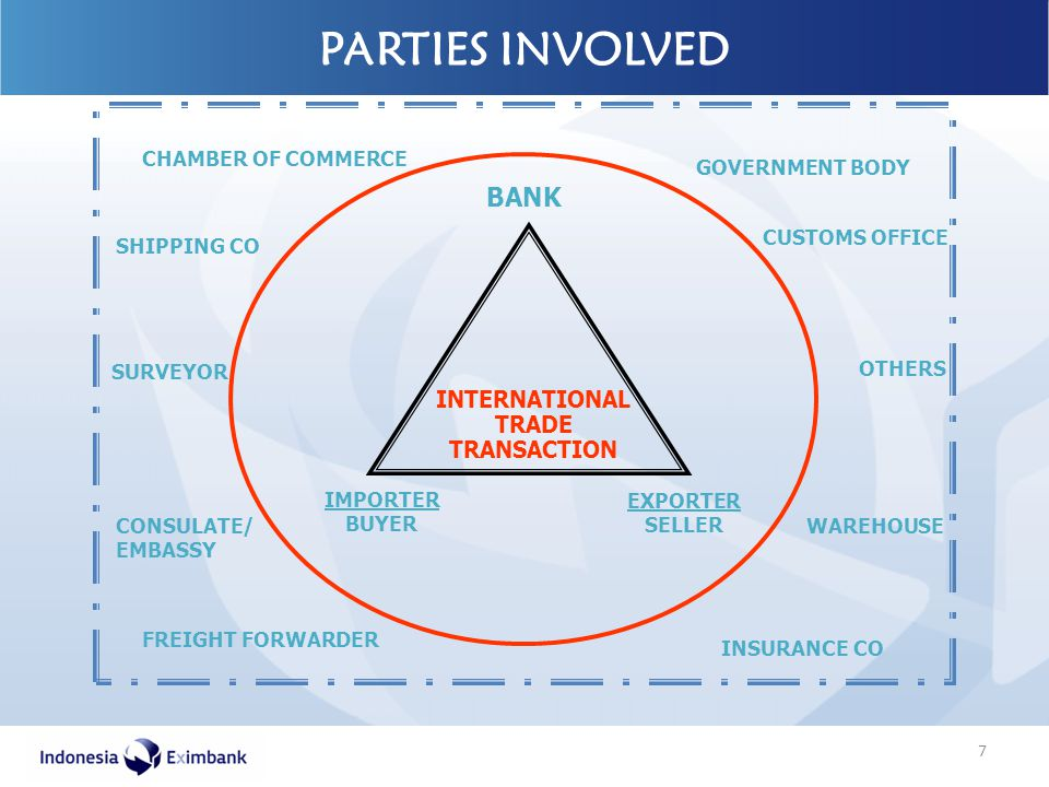 PARTIES INVOLVED BANK INTERNATIONAL TRADE TRANSACTION