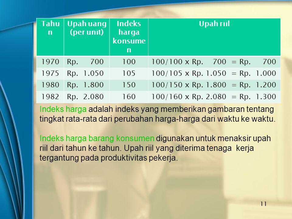 Tahun Upah uang (per unit) Indeks harga konsumen. Upah riil. 1970. Rp. 700. 100. 100/100 x Rp. 700 = Rp. 700.