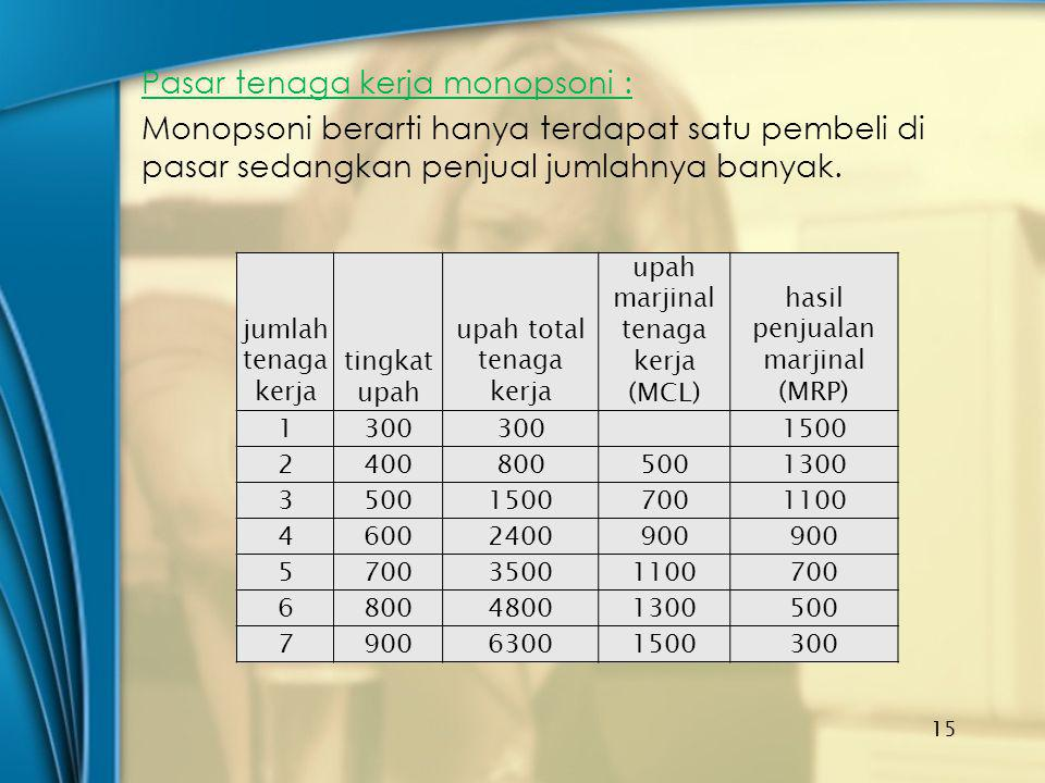 Pasar tenaga kerja monopsoni : Monopsoni berarti hanya terdapat satu pembeli di pasar sedangkan penjual jumlahnya banyak.