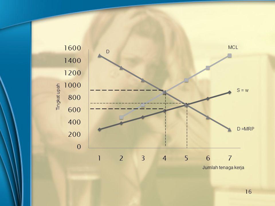 MCL S = w D =MRP D Jumlah tenaga kerja Tingkat upah