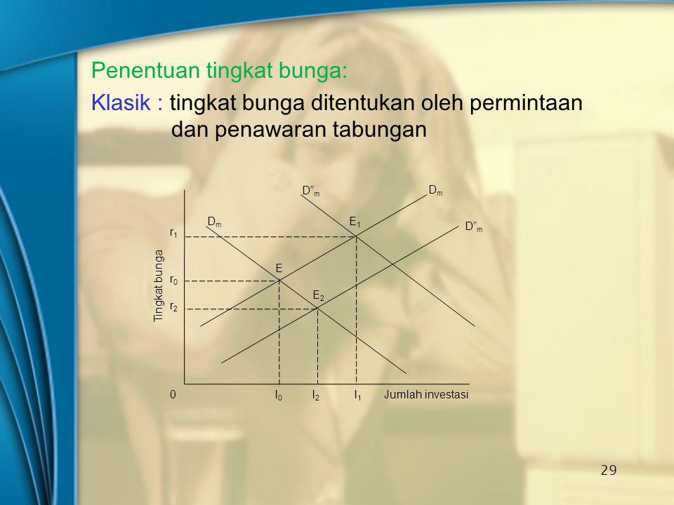 Penentuan tingkat bunga: Klasik : tingkat bunga ditentukan oleh permintaan dan penawaran tabungan