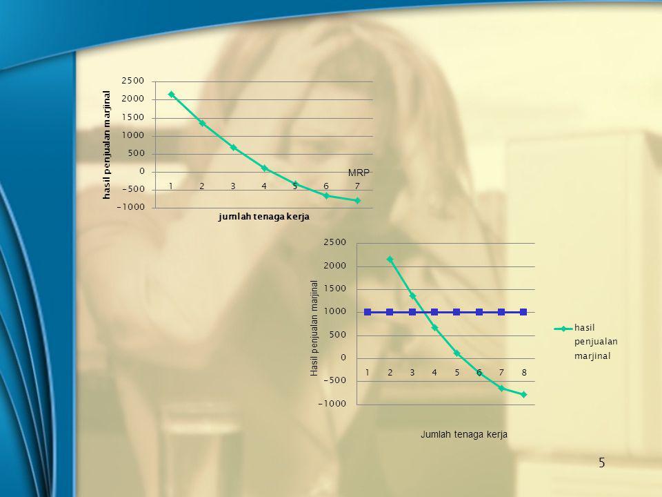 MRP Hasil penjualan marjinal Jumlah tenaga kerja
