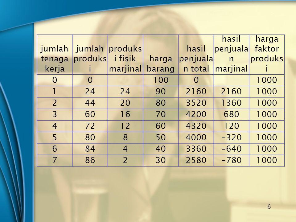 produksi fisik marjinal harga barang hasil penjualan total