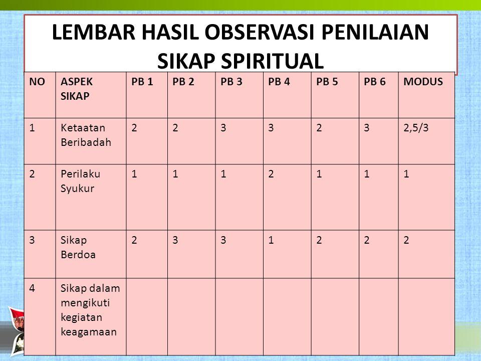 LEMBAR HASIL OBSERVASI PENILAIAN SIKAP SPIRITUAL