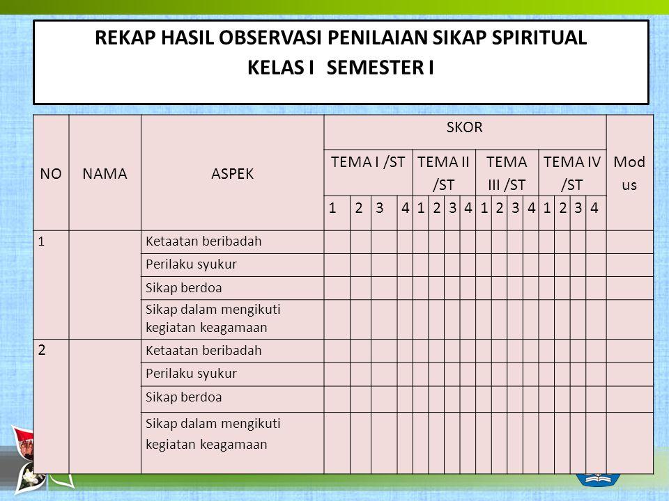 REKAP HASIL OBSERVASI PENILAIAN SIKAP SPIRITUAL KELAS I SEMESTER I