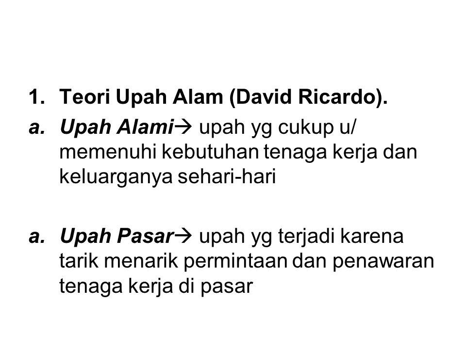 Teori Upah Alam (David Ricardo).