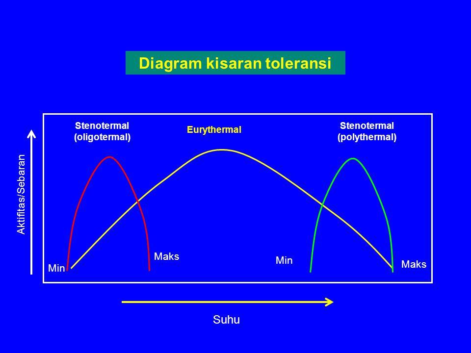 Diagram kisaran toleransi