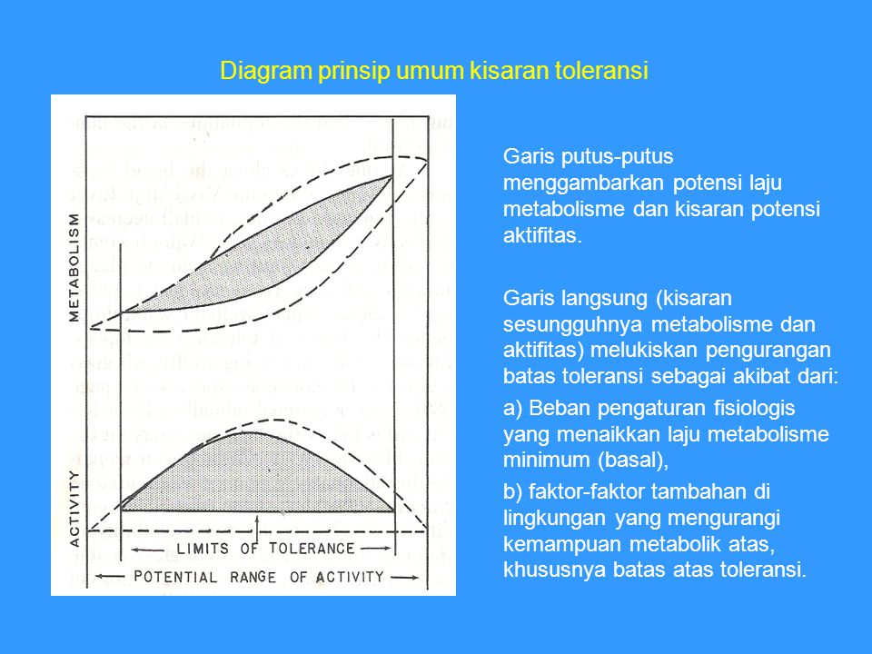 Diagram prinsip umum kisaran toleransi