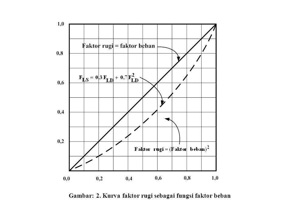 Gambar: 2. Kurva faktor rugi sebagai fungsi faktor beban