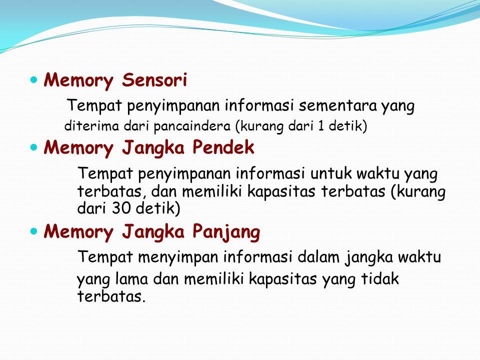 Tempat penyimpanan informasi sementara yang Memory Jangka Pendek