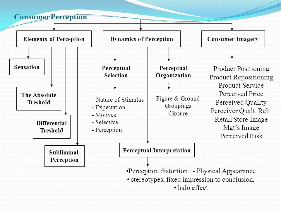 Consumer Perception Product Positioning Product Repositioning