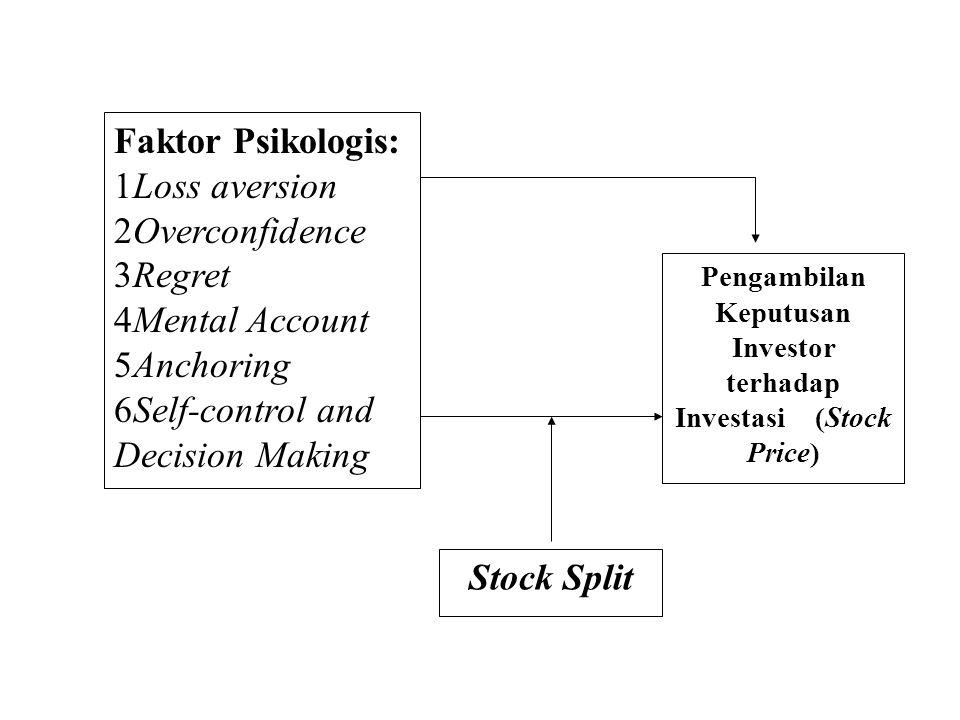 Pengambilan Keputusan Investor terhadap Investasi (Stock Price)