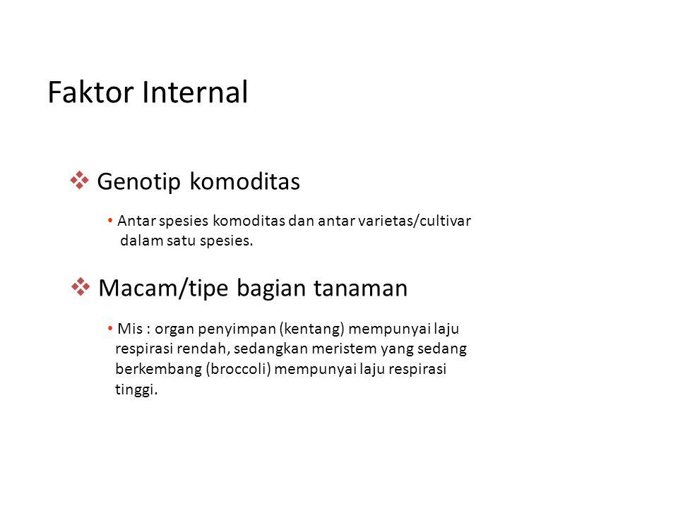 Faktor Internal Genotip komoditas Macam/tipe bagian tanaman