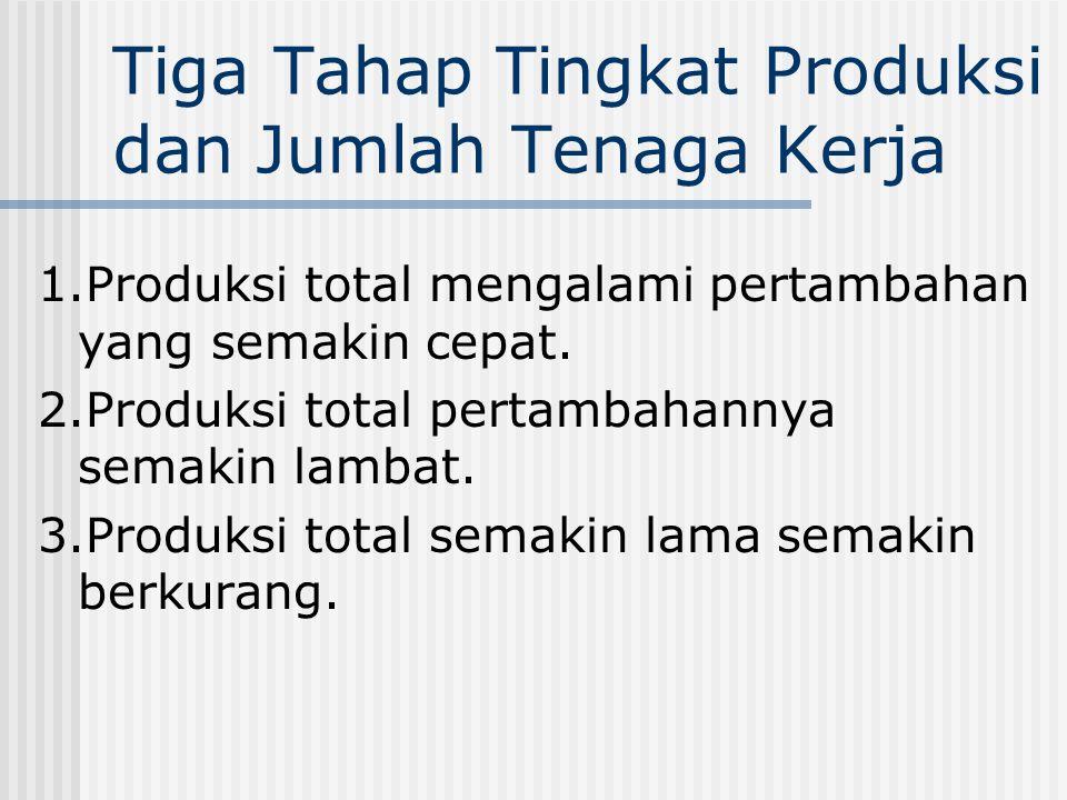 Tiga Tahap Tingkat Produksi dan Jumlah Tenaga Kerja