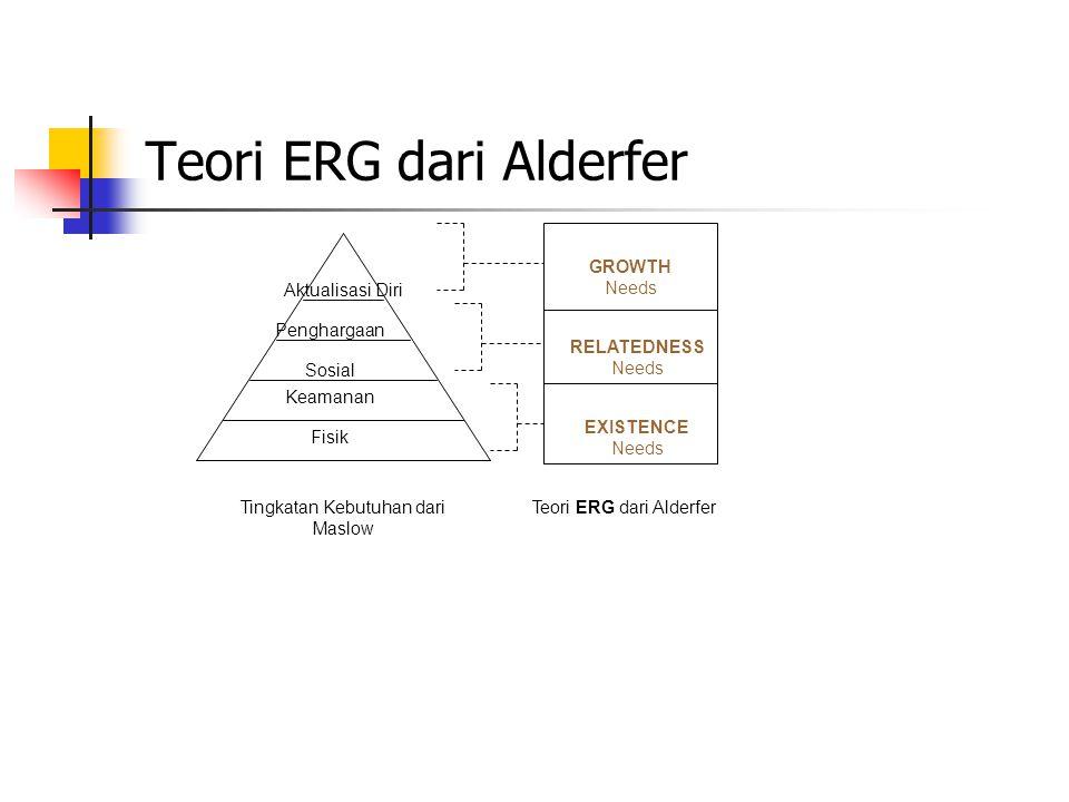 Teori ERG dari Alderfer