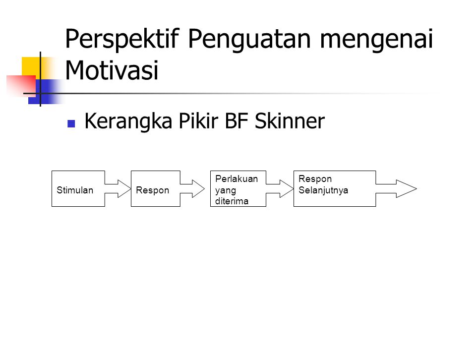 Perspektif Penguatan mengenai Motivasi